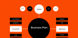 Planning of business
