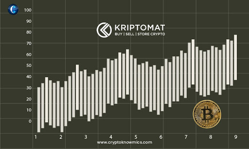 Kriptomat exchange