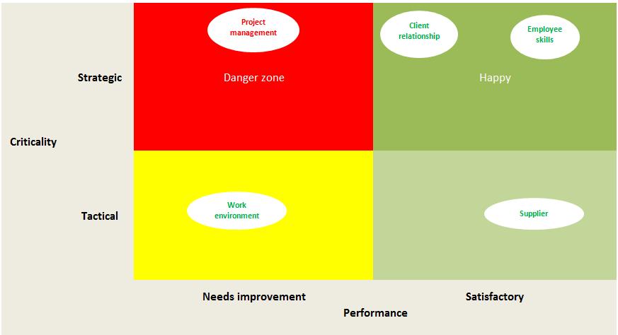 Business Capability Analysis