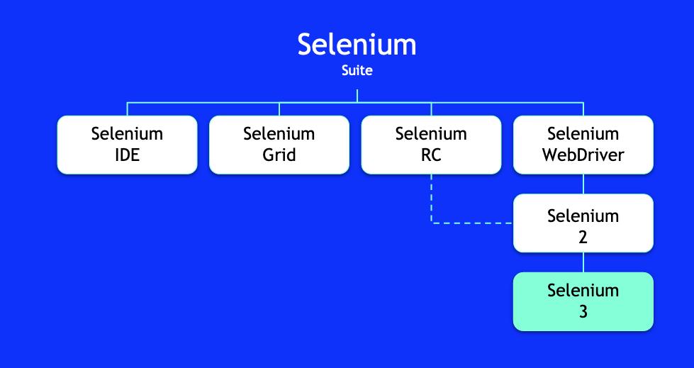 Selenium-Suite-Makeup