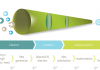 The phases in the innovation process