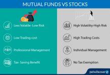 Share Market vs Mutual Fund